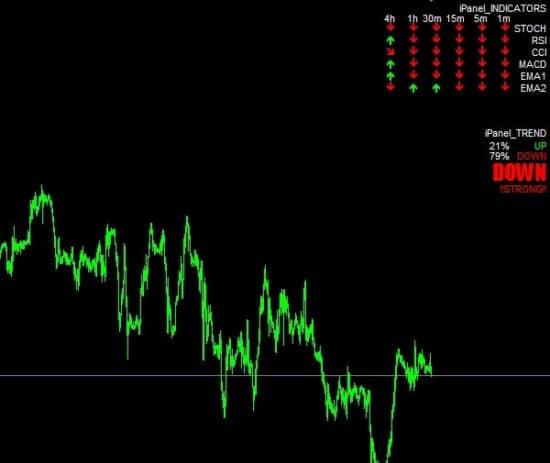 Ipanel trend indicator