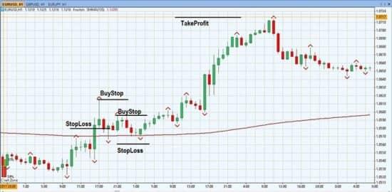 Стратегия торговли по фракталам