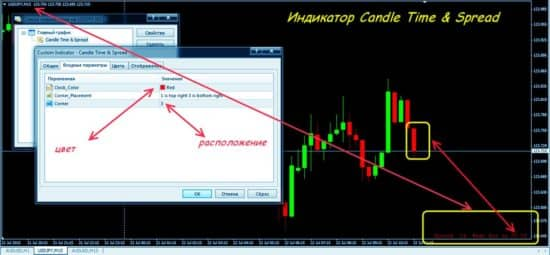 Индикатор Candle time spread