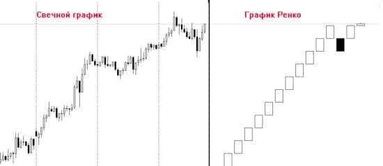 Стратегия Easy prey pips и график Ренко