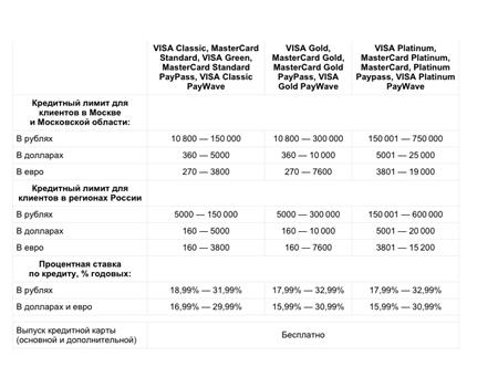 Условия и проценты по кредитной карте Альфа банка