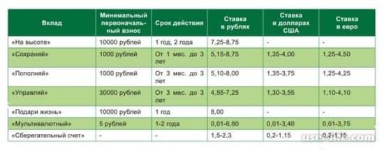 Характерные отличия депозитных вкладов от Сбербанка