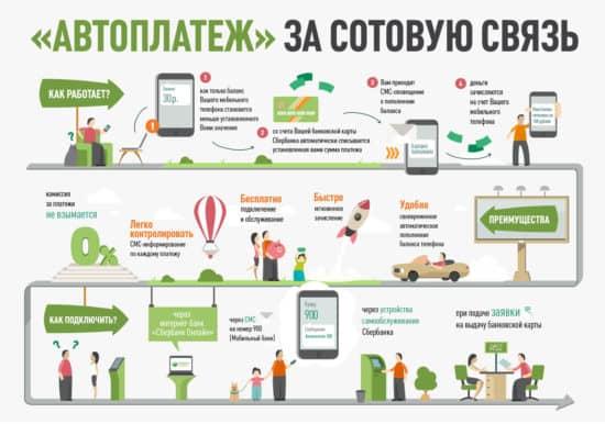 Пополнение телефона с карты Сбербанка с помощью услуги «Автоплатеж»