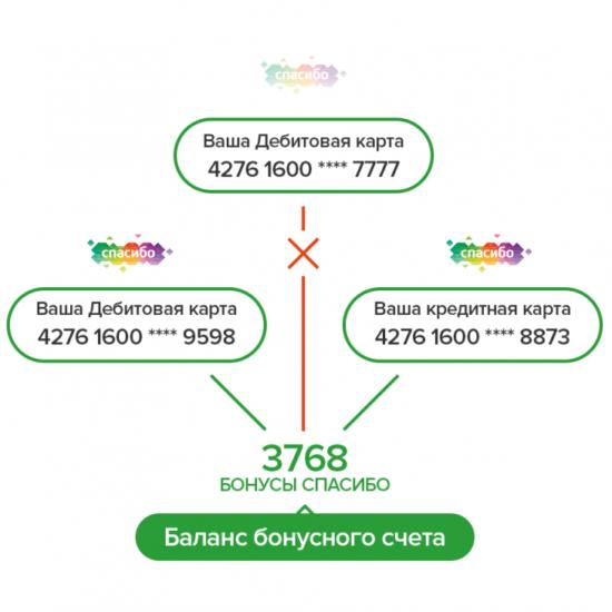 За какие транзакции баллы в Сбербанке не начисляются?
