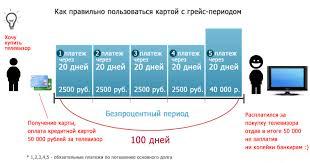 Как правильно использовать беспроцентный период по кредитной карте Альфа-Банка