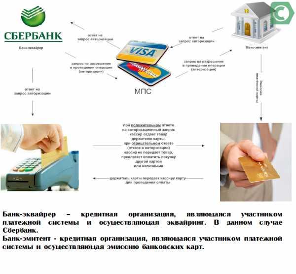 Тарифы эквайринга от Сбербанка для индивидуальных предпринимателей