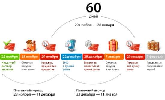 Льготный период 60 дней в Альфа Банке