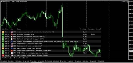 Индикатор FX Pulse