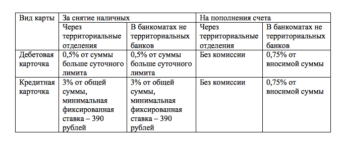 Комиссия Сбербанка за снятие наличных с дебетовой карты
