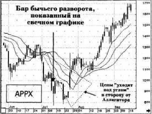 Торговая система на основе индикаторов Билла Вильямса