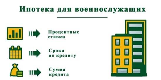 Ипотека для военных и других слоев населения в Сбербанке