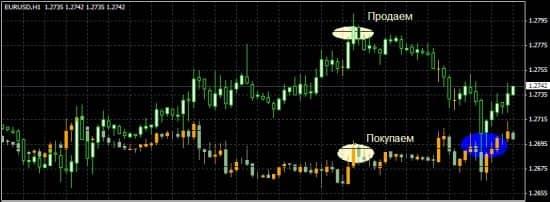 Стратегия корреляции валют