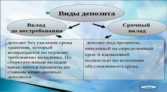 Каковы отличия между вкладами Сбербанка «До востребования» и «Универсальным»