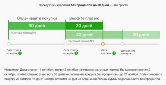 Правила пользования кредитной карты Сбербанка