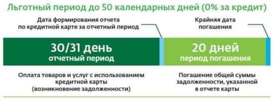 Подводные камни кредитной карты Сбербанк