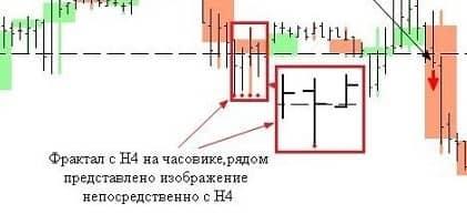 Индикатор фракталов с настройками