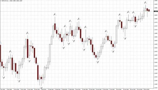 Индикатор Fractals На графике