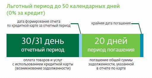 Как рассчитать льготный период кредитной карты Сбербанка