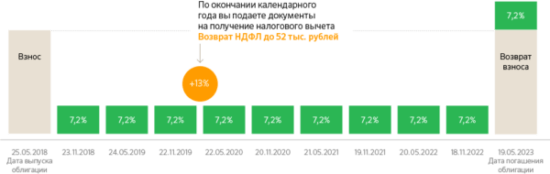 Стоимость облигации в Сбербанке