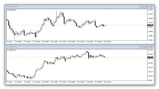 Стратегия торговли на корреляции валютных пар