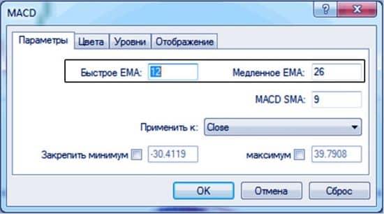 Торговля по индикатору macd