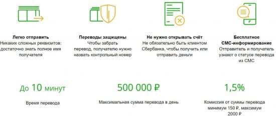 Блиц перевод Сбербанк: комиссия