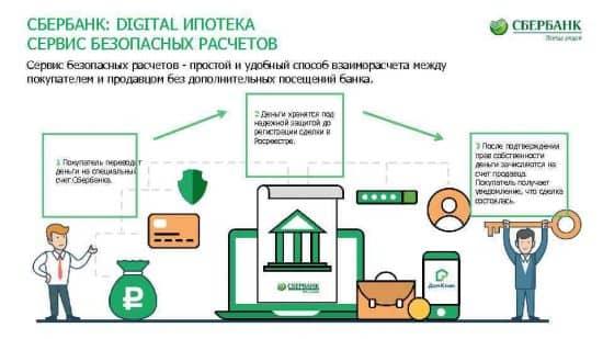 Процесс регистрации сделок с недвижимостью при помощи сервиса Сбербанка