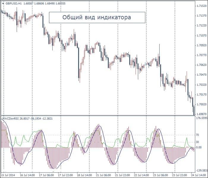 Macd rsi – стратегия торговли по уровням