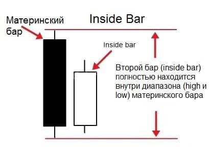Inside bar trading для торговли на Форекс