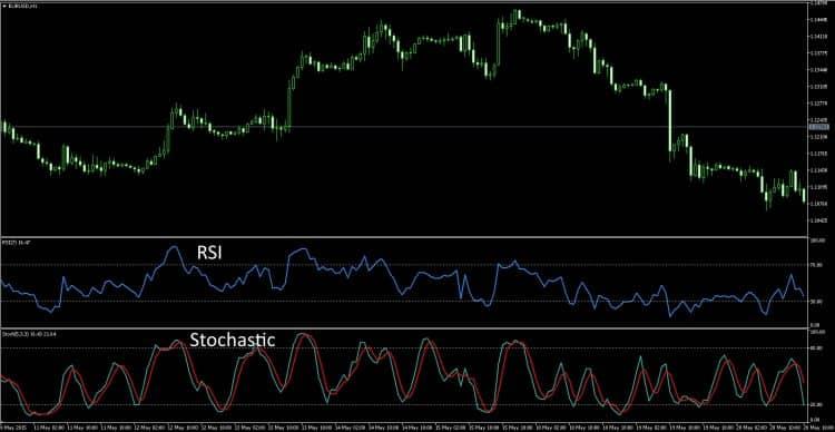 Стохастик - индикатор для 4 часовом таймфрейма