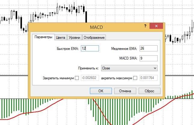 Гистограмма Macd: настройки на часовом графике
