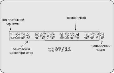 Количество цифр, из которых состоит номер карточки Сбербанка