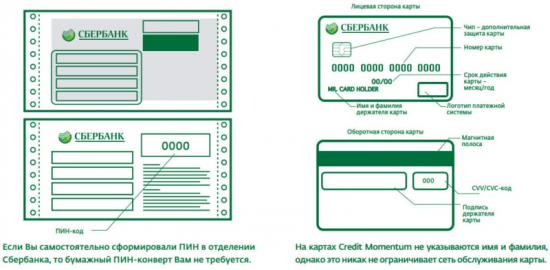 Срок действия Сбербанковских карт