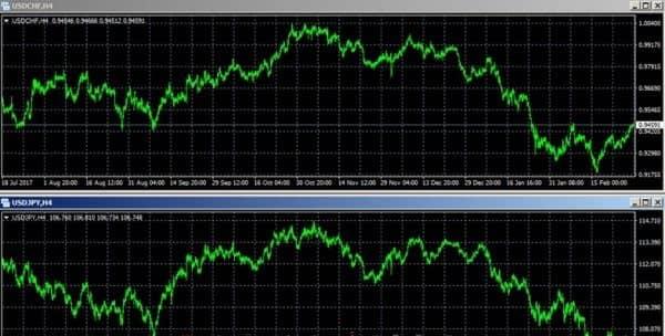 Стратегия «Два таймфрейма» для Форекс и бинарных опционов
