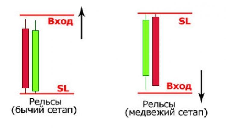Сетапы и паттерны price action