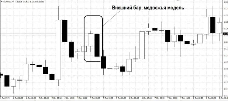 Price action сетапы