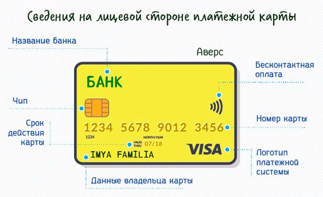 Чип карты Сбербанка