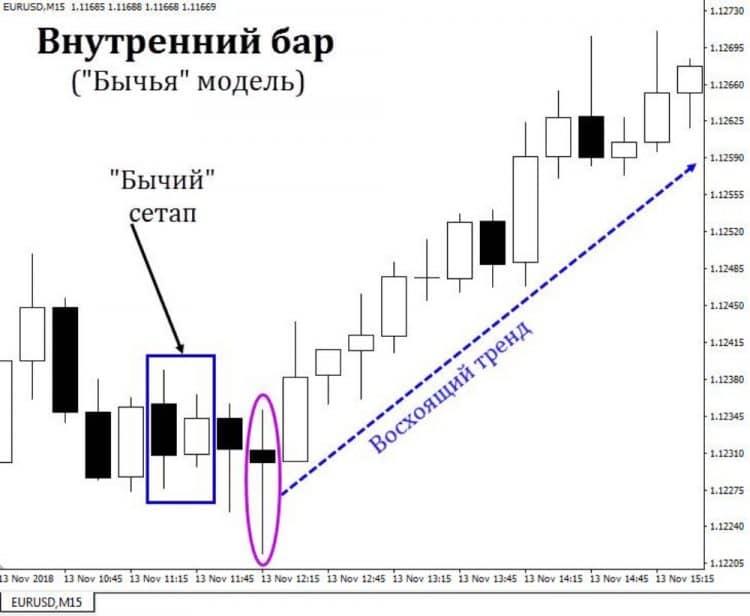 Сетапы price action