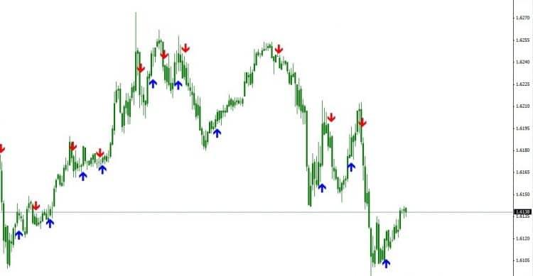 Asctrend – индикатор поиска тренда