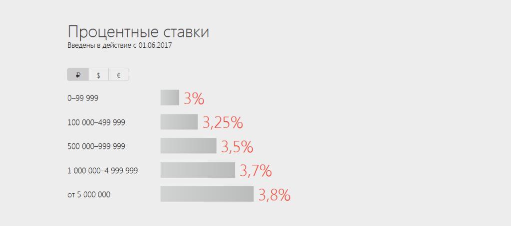 Процент от суммы на Блиц-доходе Альфа-Банк