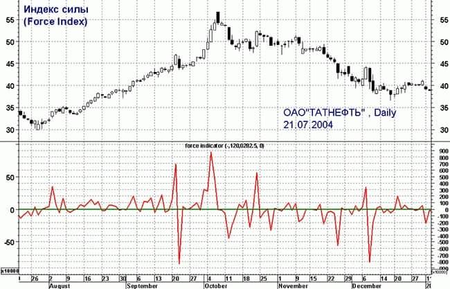 Индикатор Force index: стратегия