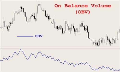 Индикатор объема OBV