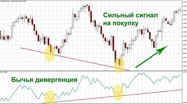 Индикатор OBV: дивергенция