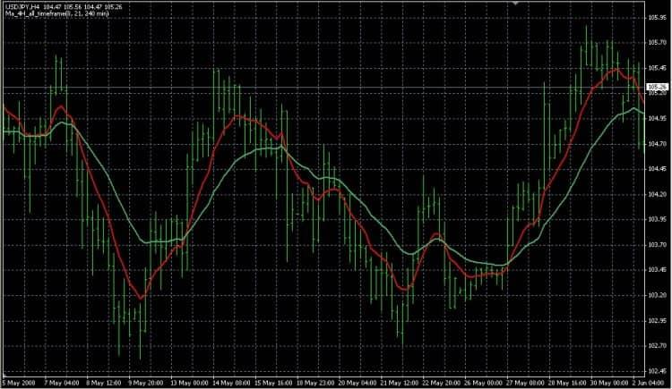 Индикатор MTF MA на графике Форекс
