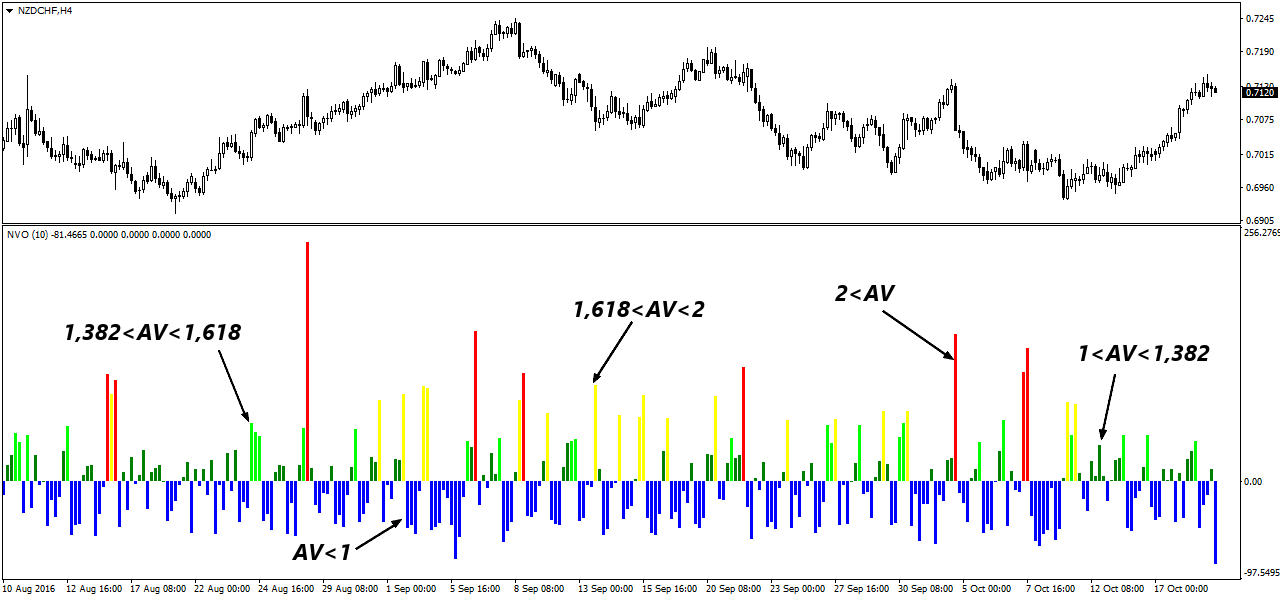Normalized volume oscillator – индикатор тикового объема