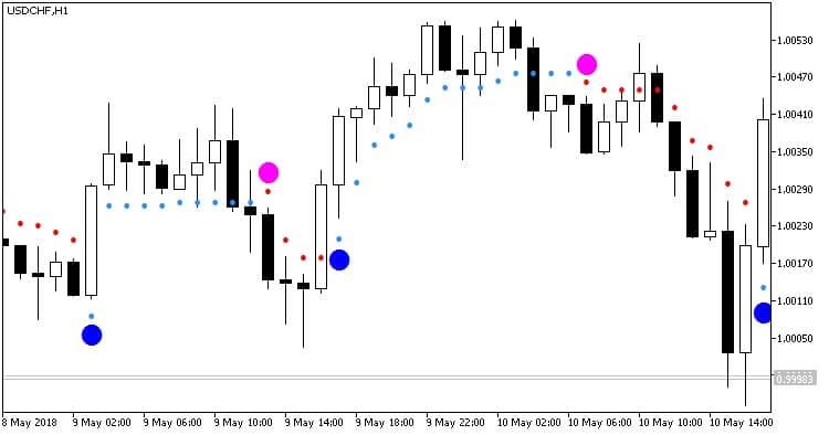 Asctrend на графике
