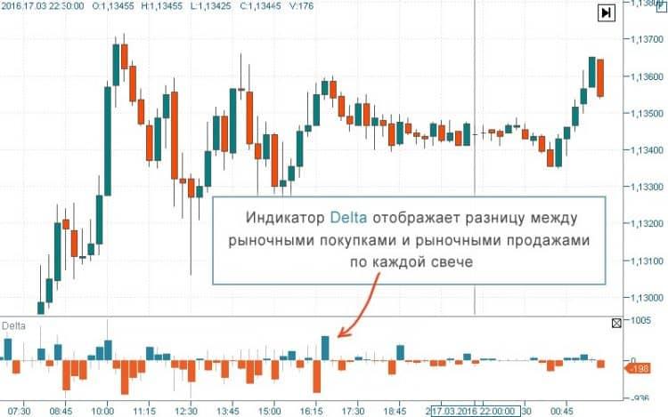 Индикатор Delta для mt4