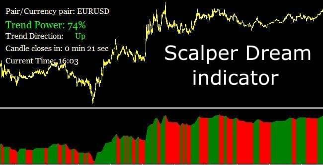 Индикатор Scalper dream для скальпинга