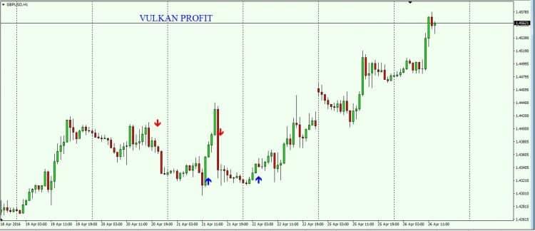 Как работает индикатор Vulkan profit?