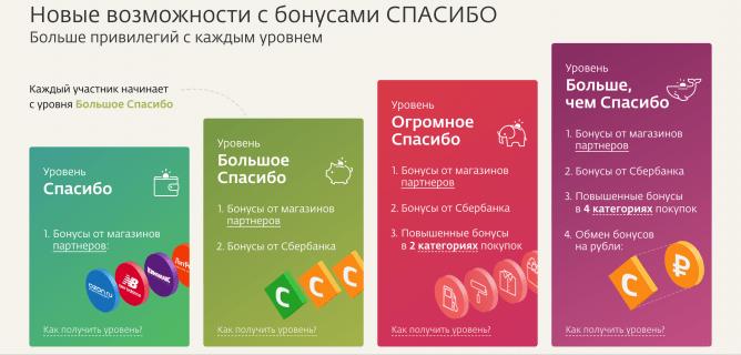 Перевод бонусов и общая информация по Сбербанку